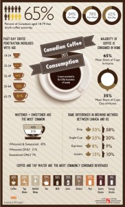 Canadian-coffee-consumption-2013-Infographic2-621x1024
